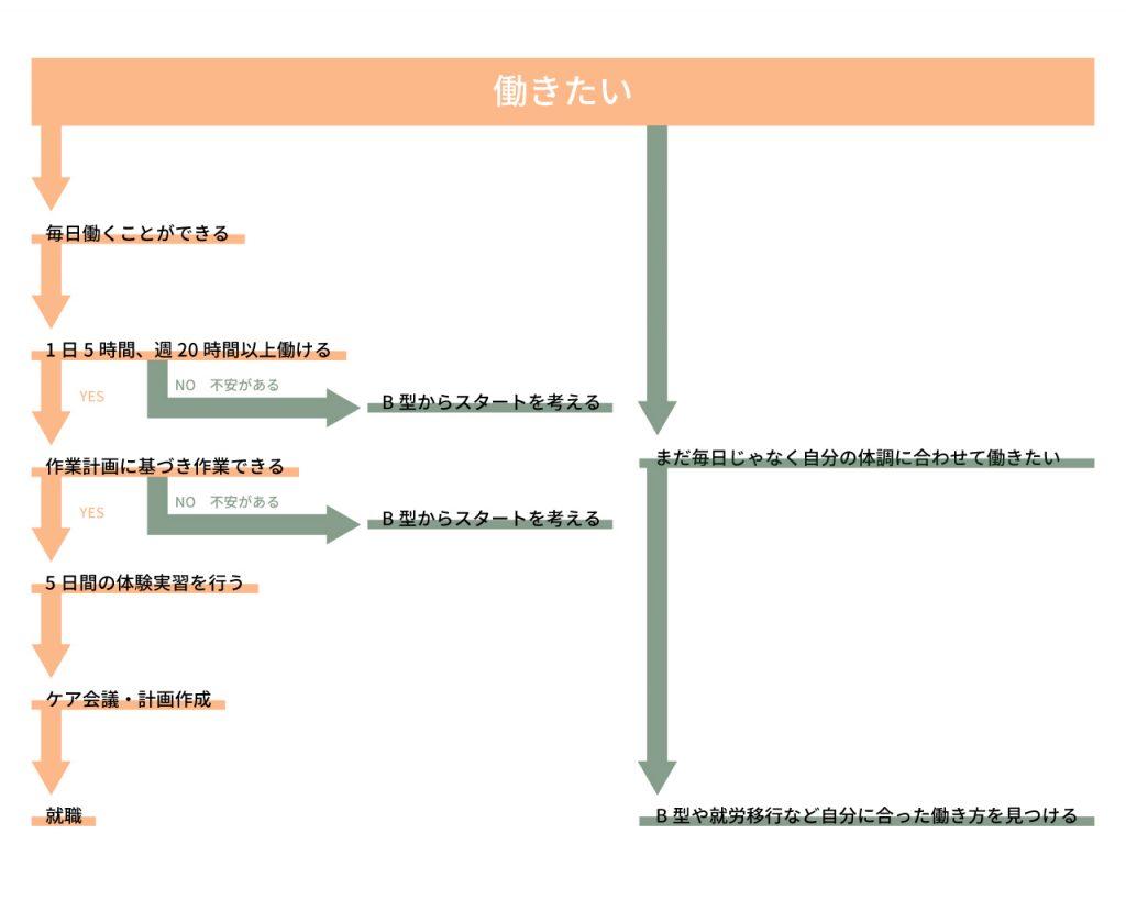 就労継続支援A型orB型?のフローチャート図